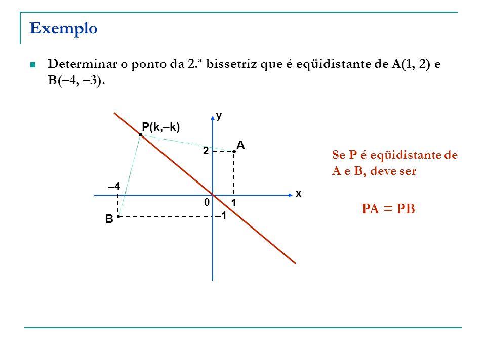 Exemplo Determinar o ponto da 2.ª bissetriz que é eqüidistante de A(1, 2) e B(–4, –3). A B –4 1 2 x y 0 –1 P(k,–k) Se P é eqüidistante de A e B, deve