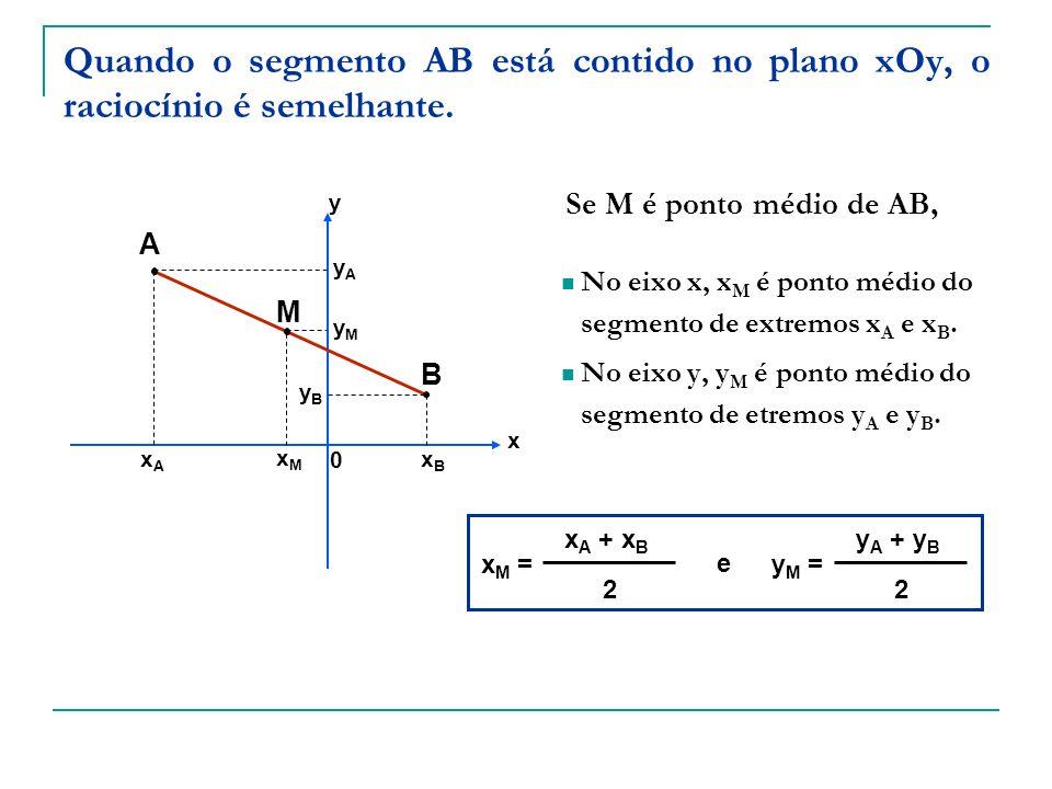 Quando o segmento AB está contido no plano xOy, o raciocínio é semelhante. A B M xAxA xMxM xBxB yAyA yMyM yByB x y Se M é ponto médio de AB, No eixo x