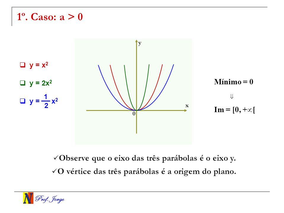 Prof. Jorge 1º. Caso: a > 0 x y y = 2x 2 y = x 2 Observe que o eixo das três parábolas é o eixo y. O vértice das três parábolas é a origem do plano. 0