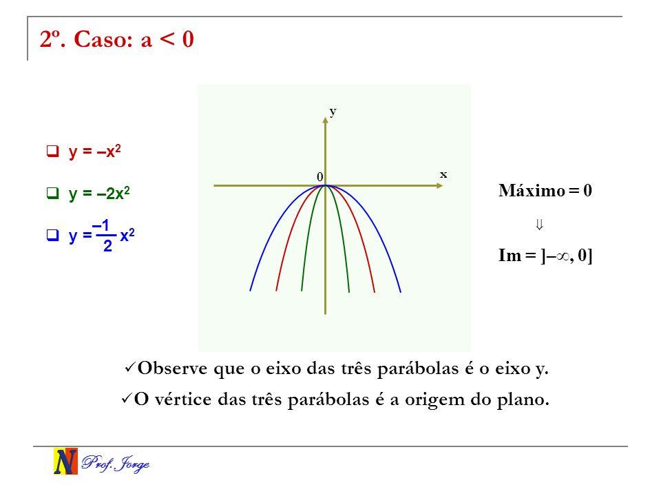 Prof. Jorge 2º. Caso: a < 0 x y Observe que o eixo das três parábolas é o eixo y. O vértice das três parábolas é a origem do plano. 0 y = –2x 2 y = –x
