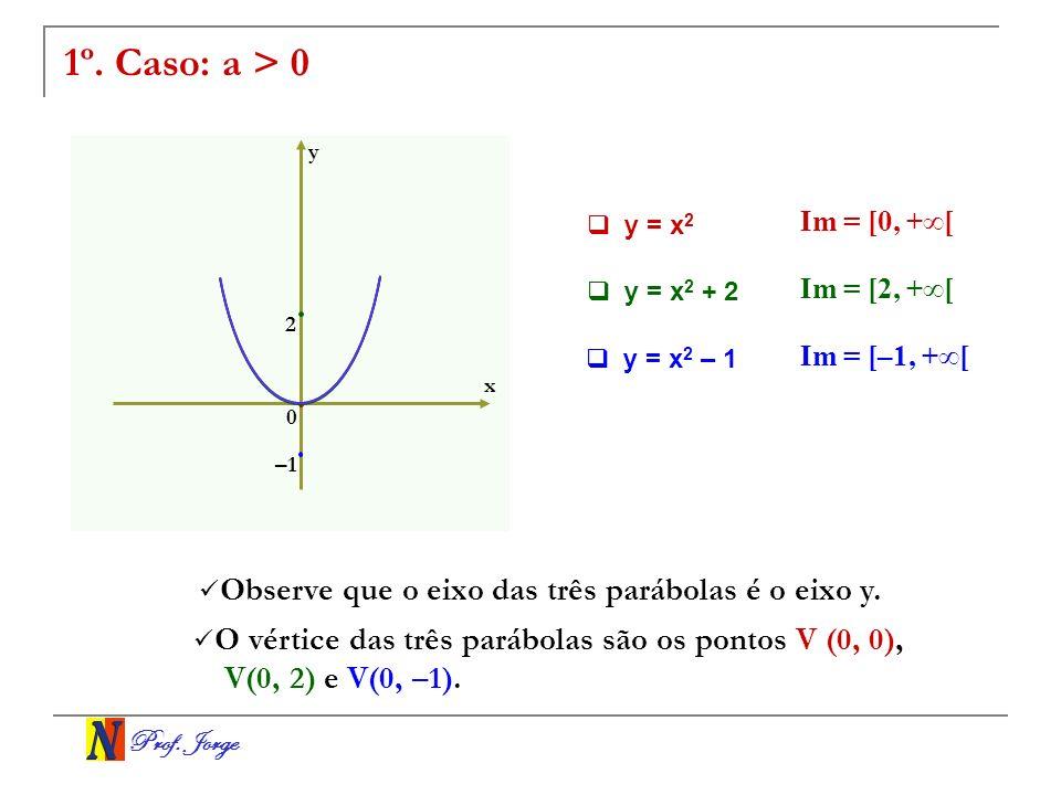 Prof. Jorge 1º. Caso: a > 0 x y y = x 2 + 2 y = x 2 0 Im = [0, +[ y = x 2 – 1 Im = [2, +[ Im = [–1, +[ Observe que o eixo das três parábolas é o eixo