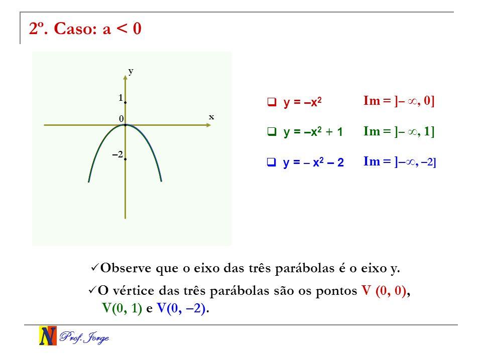 Prof. Jorge 2º. Caso: a < 0 x y 0 y = –x 2 + 1 y = –x 2 Im = ] –, 0] y = – x 2 – 2 Im = ] –, 1] Im = ]–, –2] 1 –2 Observe que o eixo das três parábola