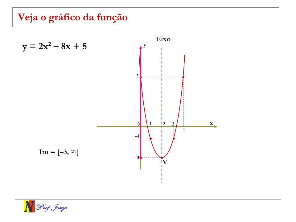 Prof. Jorge Veja o gráfico da função y = 2x 2 – 8x + 5 x y 0 12 3 –1 5 –3 4 Im = [–3, [ V Eixo