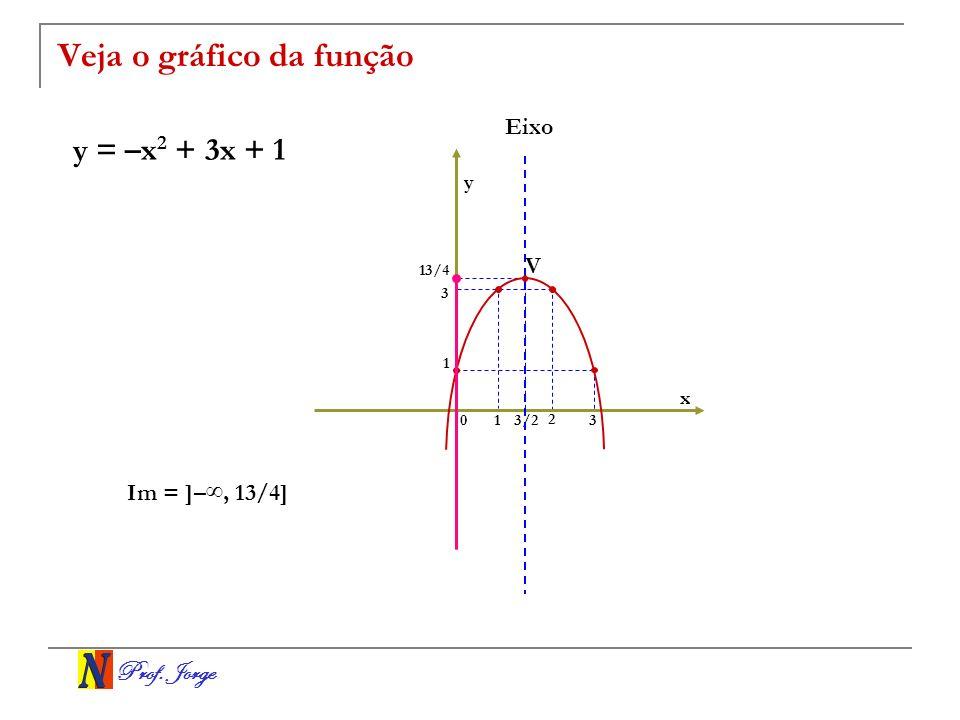 Prof. Jorge Veja o gráfico da função y = –x 2 + 3x + 1 x y 01 2 3/2 13/4 3 Im = ]–, 13/4] V Eixo 1 3