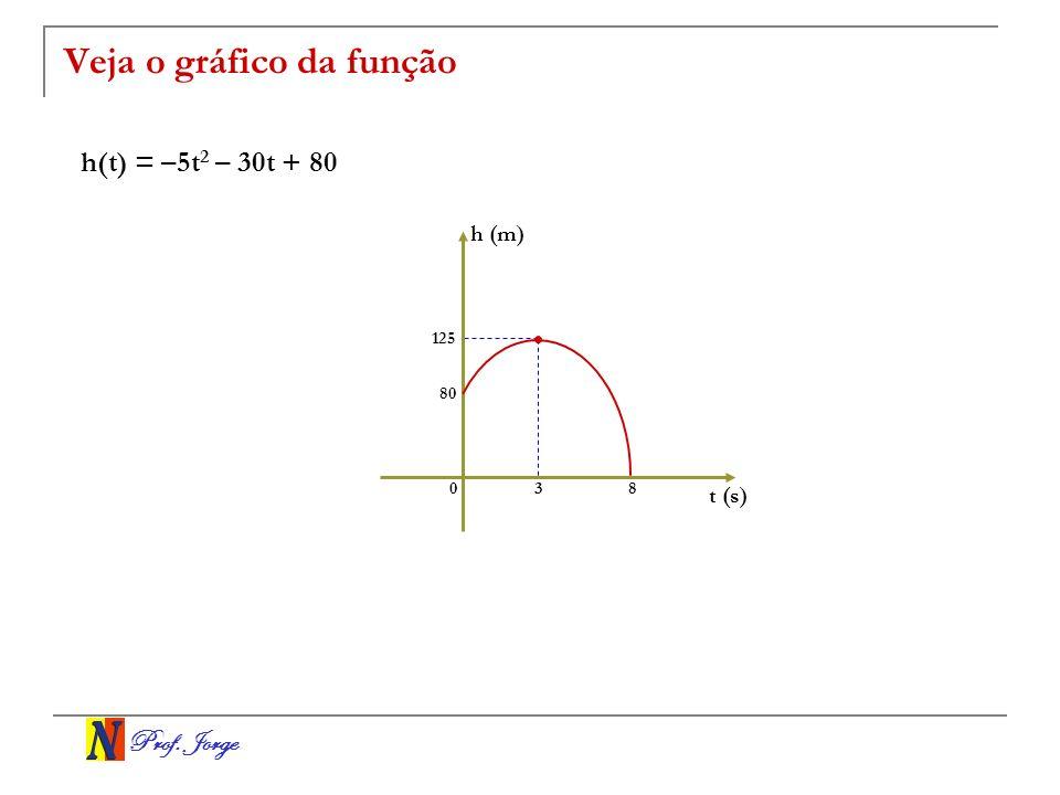 Prof. Jorge Veja o gráfico da função h(t) = –5t 2 – 30t + 80 t (s) h (m) 03 125 8 80