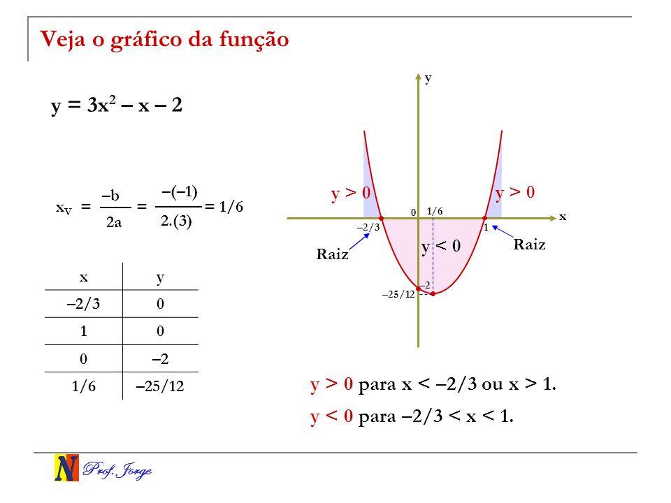 Prof. Jorge Veja o gráfico da função y = 3x 2 – x – 2 x y 0 1/6 1 –2/3 –2 –25/12 y > 0 para x < –2/3 ou x > 1. y < 0 para –2/3 < x < 1. Raiz = 2.(3) =