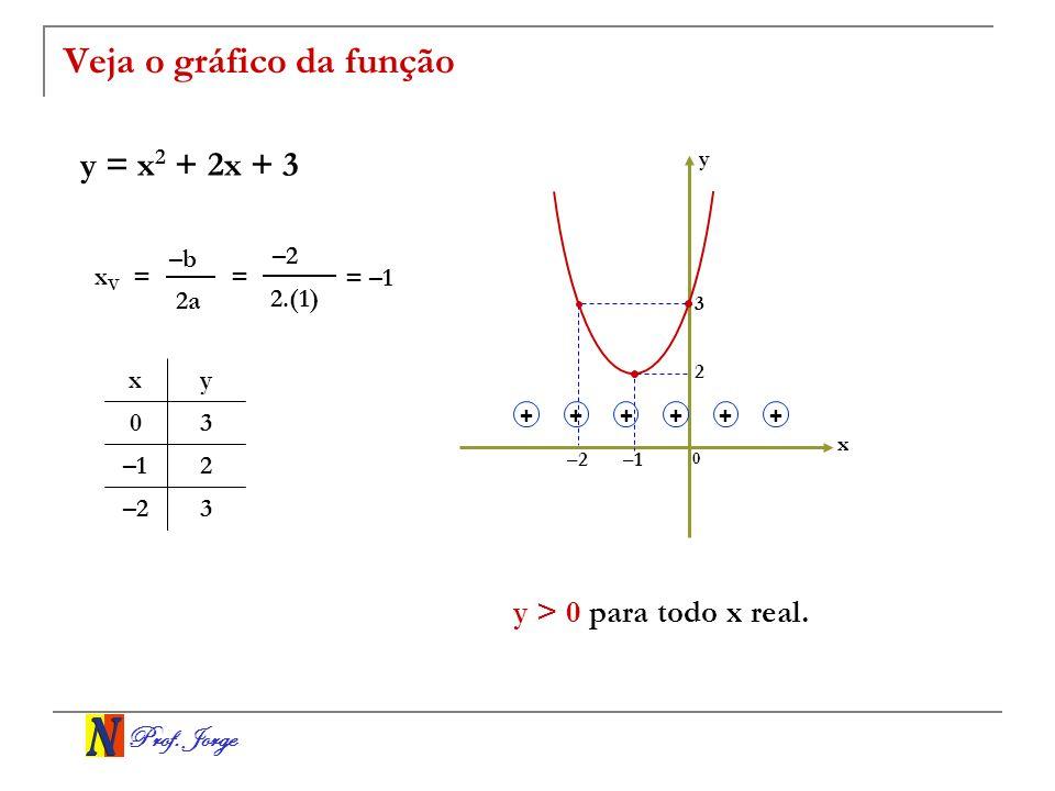 Prof. Jorge Veja o gráfico da função y = x 2 + 2x + 3 x y 0 3 2 –1 y > 0 para todo x real. –2 3 2–1 30 yx = 2.(1) = –1 x V = –b 2a –2 ++++++