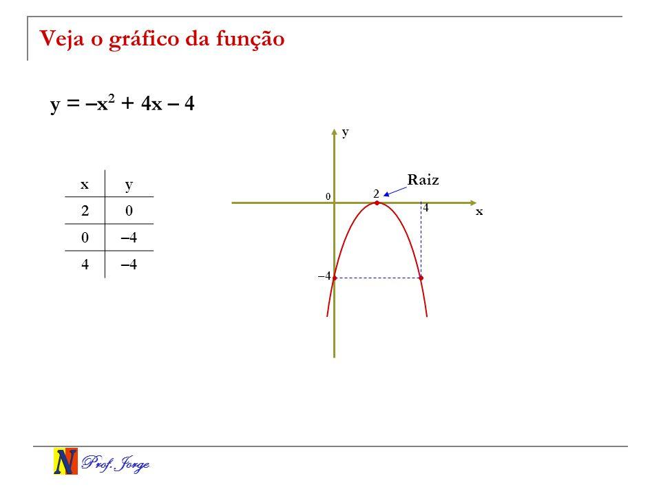 Prof. Jorge Veja o gráfico da função y = –x 2 + 4x – 4 x y 0 4 –4 xy 20 0 4 2 Raiz