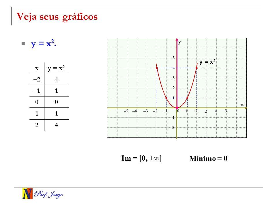 Prof. Jorge Veja seus gráficos y = x 2. x y 0 12 3 –3–2 –1 1 2 3 –2 –1 4 5 –4 –5 4 5 42 11 00 1–1 4–2 y = x 2 x Im = [0, +[ Mínimo = 0