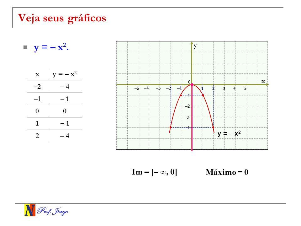 Prof. Jorge Veja seus gráficos y = – x 2. x y 0 12 3 –3–2 –1 –2 –1 4 5 –4 –5 – 42 – 11 00 – 4–2 y = – x 2 x –3 –4 Im = ]–, 0] Máximo = 0