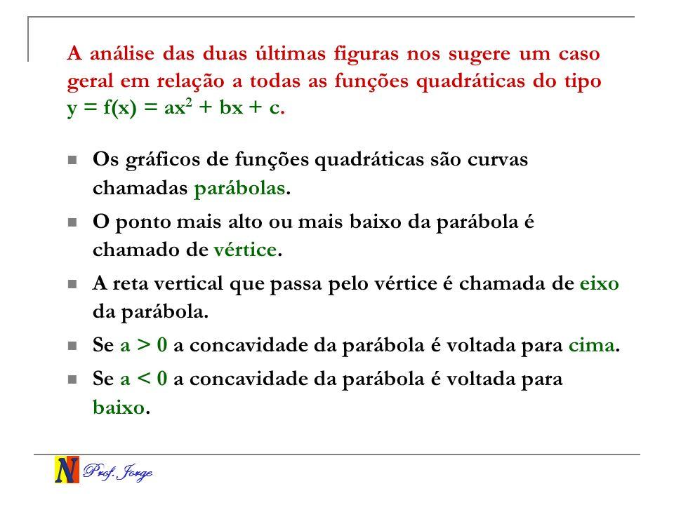 Prof. Jorge A análise das duas últimas figuras nos sugere um caso geral em relação a todas as funções quadráticas do tipo y = f(x) = ax 2 + bx + c. Os