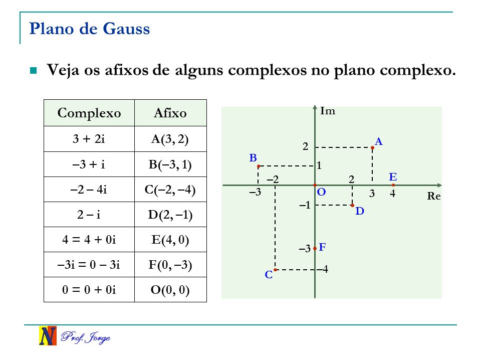 Prof.Jorge Plano de Gauss Veja os afixos de alguns complexos no plano complexo.