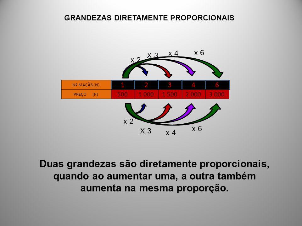 12346 Nº MAÇÃS (N) PREÇO (P) 5001 0001 5002 0003 000 GRANDEZAS DIRETAMENTE PROPORCIONAIS Duas grandezas são diretamente proporcionais, quando ao aumen