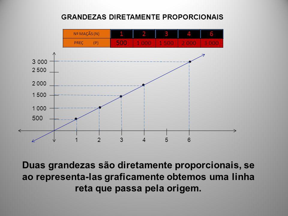 12346 Nº MAÇÃS (N) PREÇO (P) 500 1 0001 5002 0003 000 P N = 500 1 = 1 000 2 = 1 500 3 = 2 000 4 = 3 000 6 =500=k P N =k P = k N Duas grandezas são diretamente proporcionais, se estão ligadas por um quociente constante.