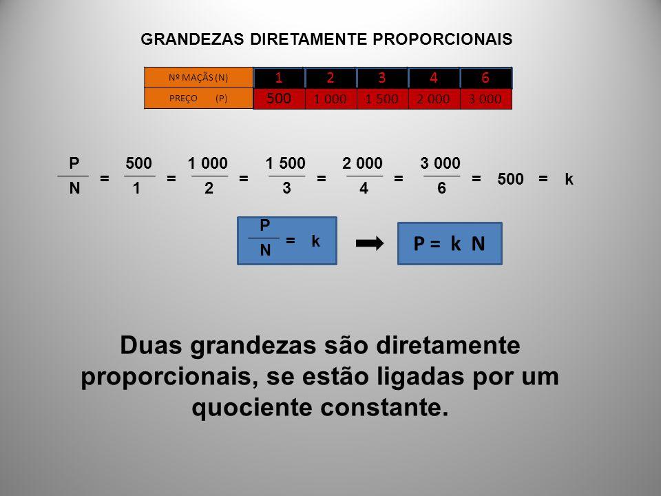 12346 Nº MAÇÃS (N) PREÇO (P) 500 1 0001 5002 0003 000 P N = 500 1 = 1 000 2 = 1 500 3 = 2 000 4 = 3 000 6 =500=k P N =k P = k N Duas grandezas são dir