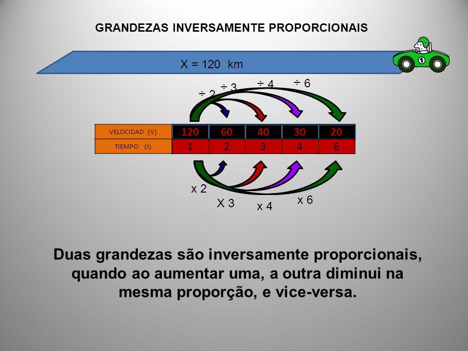 12060403020 VELOCIDAD (V) TIEMPO (t) 12346 Duas grandezas são inversamente proporcionais, quando ao aumentar uma, a outra diminui na mesma proporção,