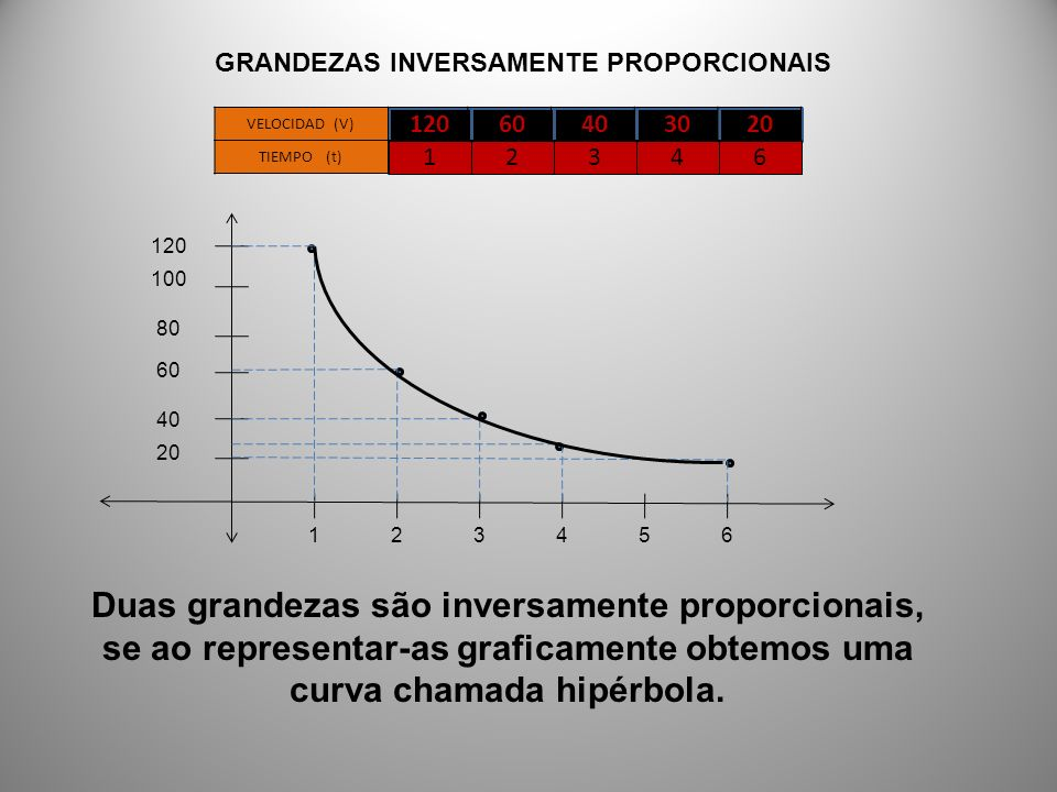 20 120 100 40 60 80 165432 Duas grandezas são inversamente proporcionais, se ao representar-as graficamente obtemos uma curva chamada hipérbola. 12060