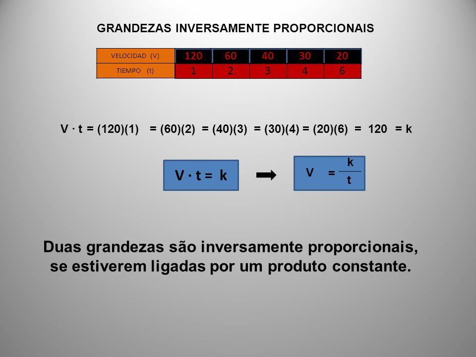 = k k t = V V · t = k Duas grandezas são inversamente proporcionais, se estiverem ligadas por um produto constante. 12060403020 VELOCIDAD (V) TIEMPO (