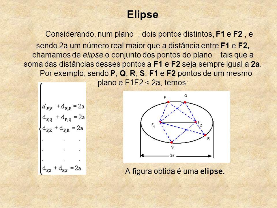 A figura obtida é uma elipse. Elipse Considerando, num plano, dois pontos distintos, F1 e F2, e sendo 2a um número real maior que a distância entre F1