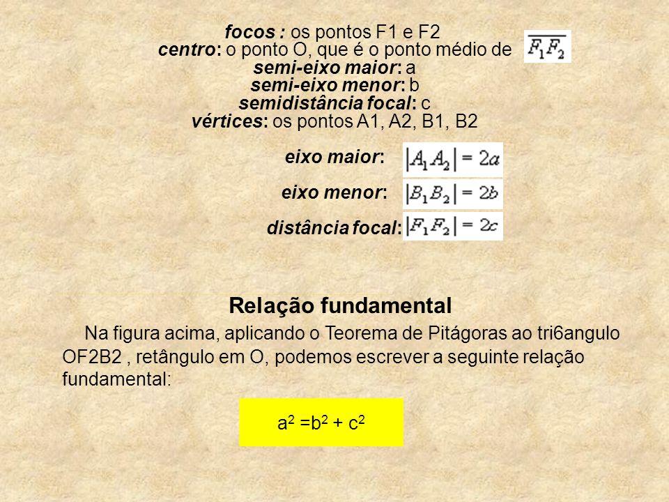focos : os pontos F1 e F2 centro: o ponto O, que é o ponto médio de semi-eixo maior: a semi-eixo menor: b semidistância focal: c vértices: os pontos A