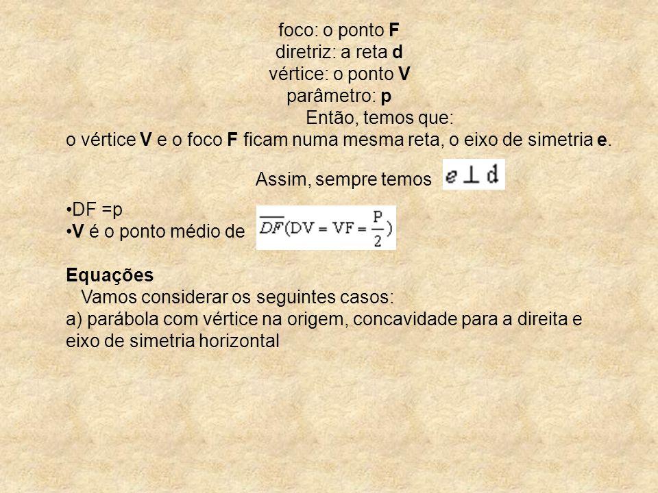 foco: o ponto F diretriz: a reta d vértice: o ponto V parâmetro: p Então, temos que: o vértice V e o foco F ficam numa mesma reta, o eixo de simetria