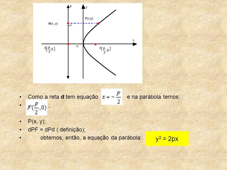 Como a reta d tem equação e na parábola temos: ; P(x, y); dPF = dPd ( definição); obtemos, então, a equação da parábola: y 2 = 2px