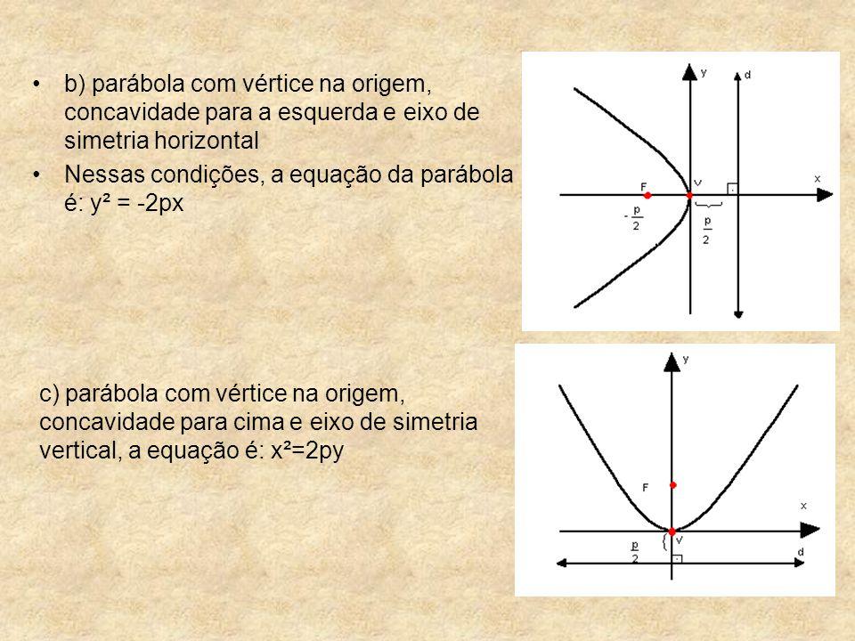 b) parábola com vértice na origem, concavidade para a esquerda e eixo de simetria horizontal Nessas condições, a equação da parábola é: y² = -2px c) p