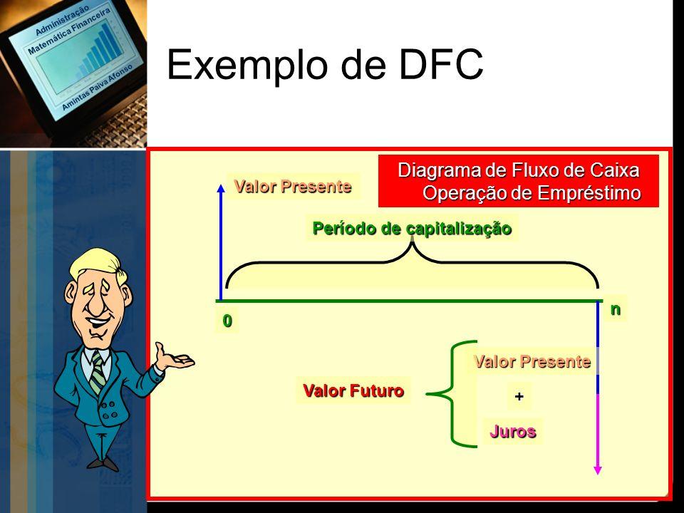 Exemplo de DFC Valor Presente n 0 Valor Futuro Valor Presente Juros Período de capitalização + Diagrama de Fluxo de Caixa Operação de Empréstimo Amint