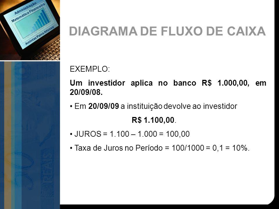 DIAGRAMA DE FLUXO DE CAIXA EXEMPLO: Um investidor aplica no banco R$ 1.000,00, em 20/09/08. Em 20/09/09 a instituição devolve ao investidor R$ 1.100,0