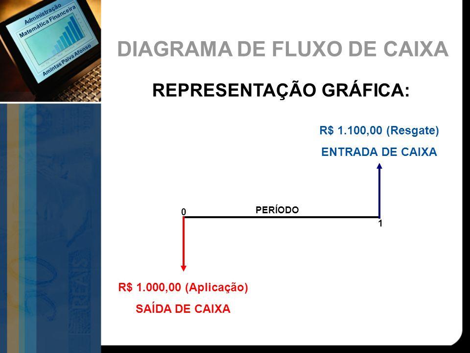 REPRESENTAÇÃO GRÁFICA: R$ 1.000,00 (Aplicação) SAÍDA DE CAIXA R$ 1.100,00 (Resgate) ENTRADA DE CAIXA PERÍODO 0 1 DIAGRAMA DE FLUXO DE CAIXA Amintas Pa