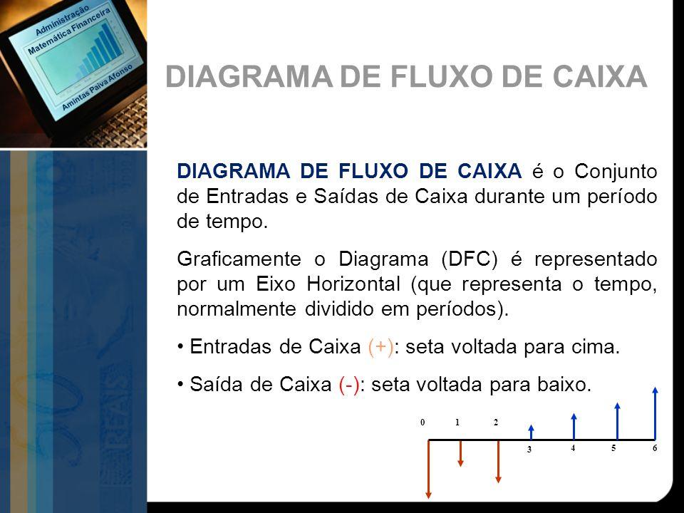 DIAGRAMA DE FLUXO DE CAIXA é o Conjunto de Entradas e Saídas de Caixa durante um período de tempo. Graficamente o Diagrama (DFC) é representado por um