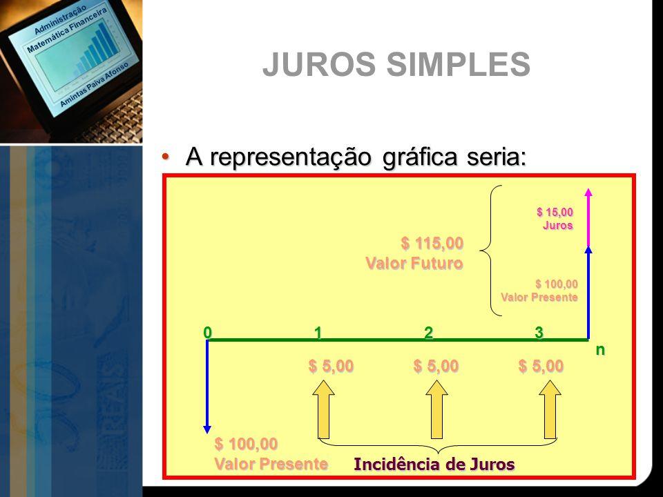 $ 100,00 Valor Presente n 1023 $ 5,00 $ 115,00 Valor Futuro $ 15,00 Juros $ 100,00 Valor Presente Incidência de Juros A representação gráfica seria:A