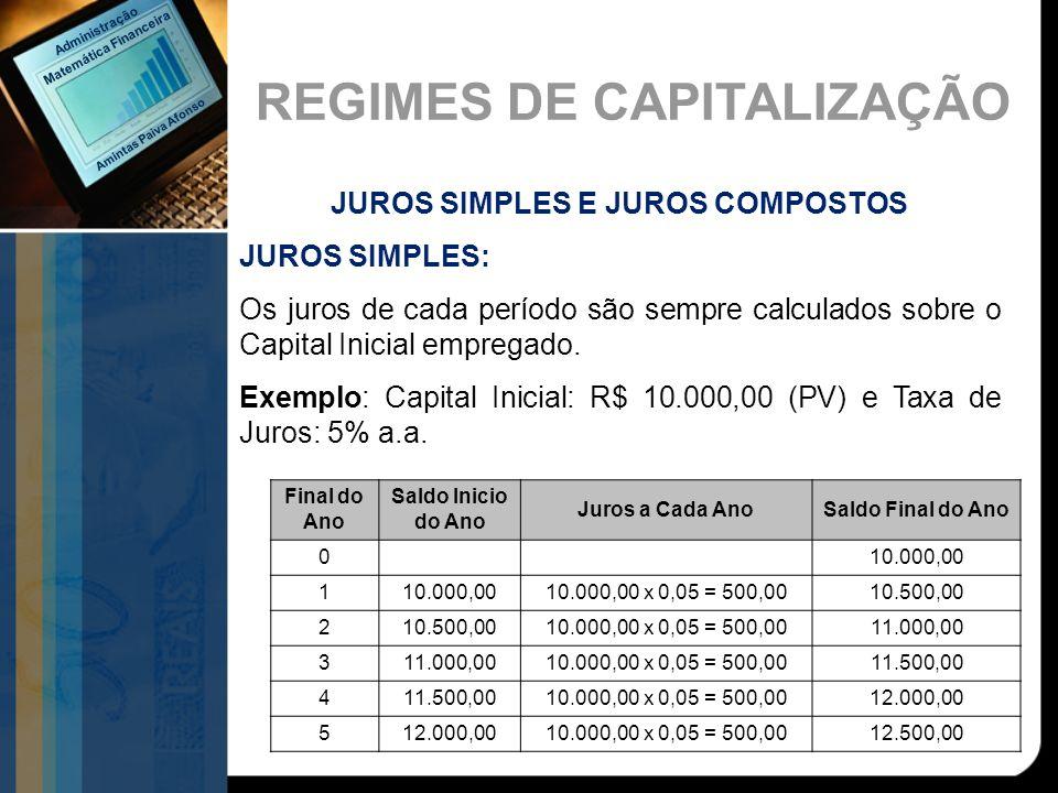 REGIMES DE CAPITALIZAÇÃO JUROS SIMPLES E JUROS COMPOSTOS JUROS SIMPLES: Os juros de cada período são sempre calculados sobre o Capital Inicial emprega