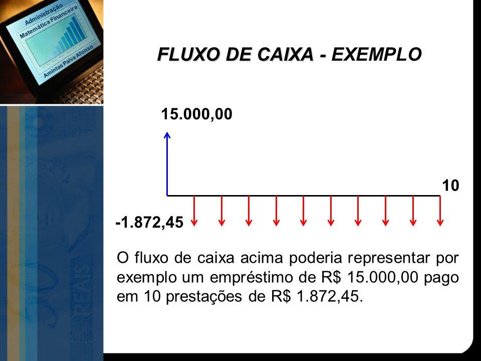 REPRESENTAÇÃO GRÁFICA: R$ 1.000,00 (Aplicação) SAÍDA DE CAIXA R$ 1.100,00 (Resgate) ENTRADA DE CAIXA PERÍODO 0 1 DIAGRAMA DE FLUXO DE CAIXA Amintas Paiva Afonso Matemática Financeira Administração