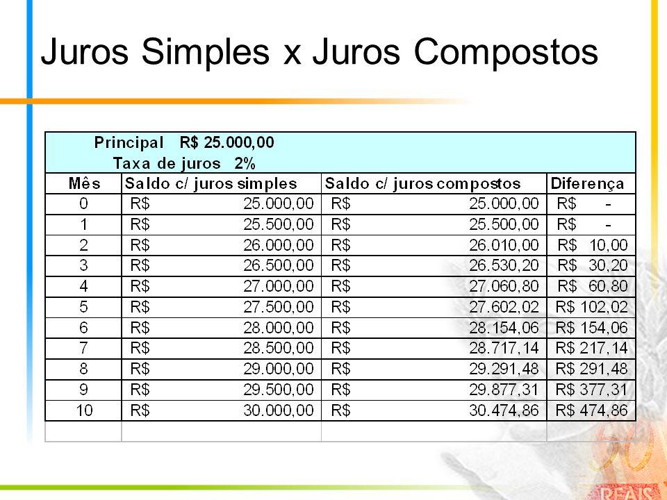 Juros Simples x Juros Compostos