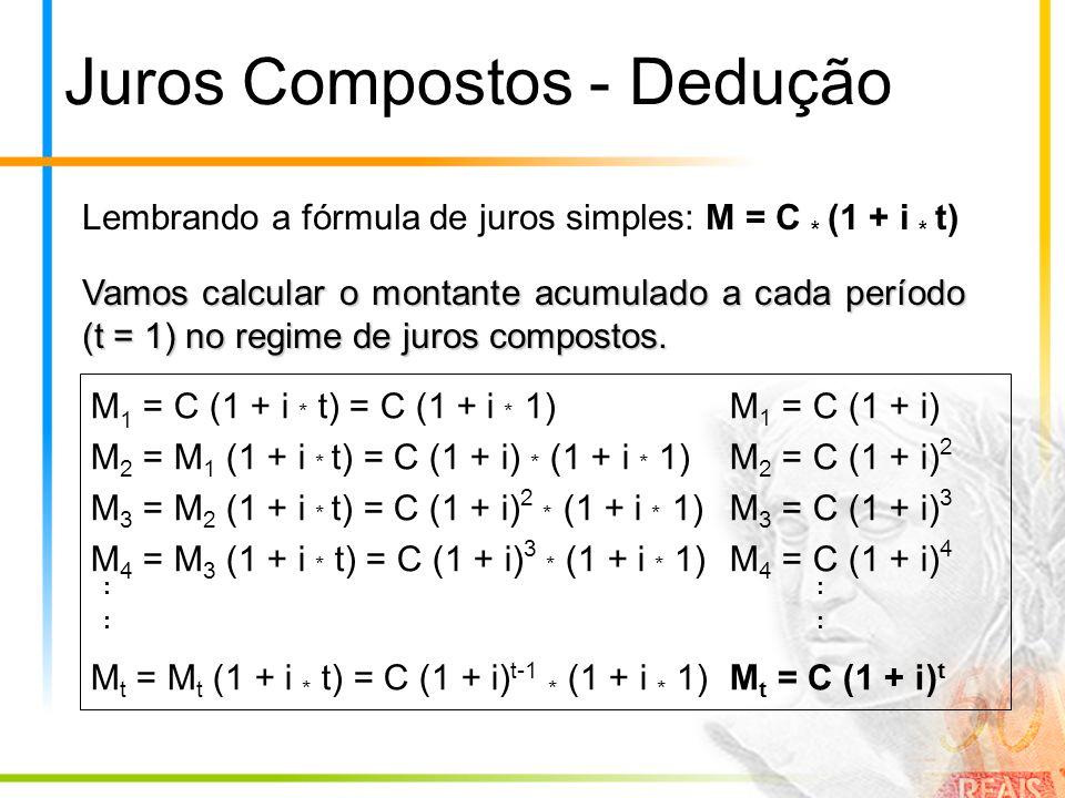 Juros Compostos - Dedução Lembrando a fórmula de juros simples: M = C * (1 + i * t) Vamos calcular o montante acumulado a cada período (t = 1) no regi