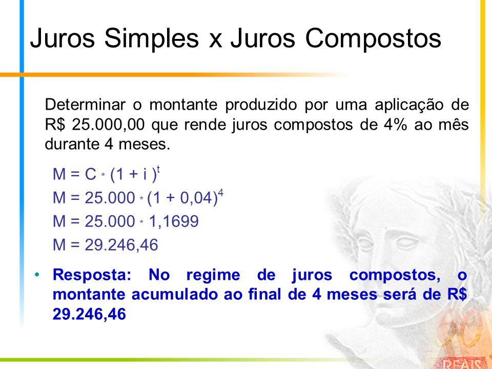 Juros Simples x Juros Compostos Determinar o montante produzido por uma aplicação de R$ 25.000,00 que rende juros compostos de 4% ao mês durante 4 mes