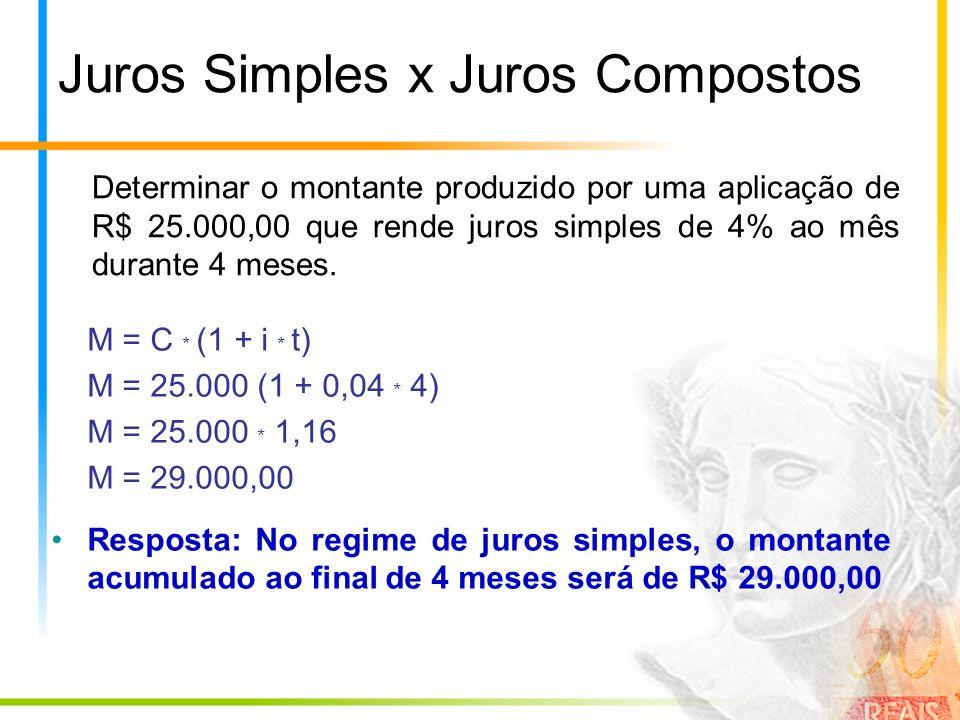 Juros Simples x Juros Compostos Determinar o montante produzido por uma aplicação de R$ 25.000,00 que rende juros simples de 4% ao mês durante 4 meses