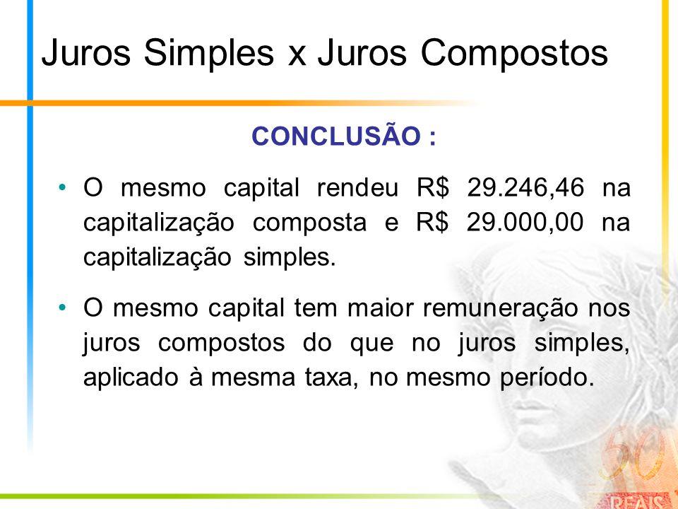 Juros Simples x Juros Compostos CONCLUSÃO : O mesmo capital rendeu R$ 29.246,46 na capitalização composta e R$ 29.000,00 na capitalização simples. O m