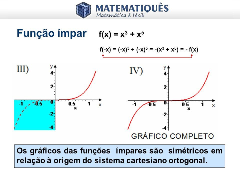 Função ímpar Gráfico para x 0