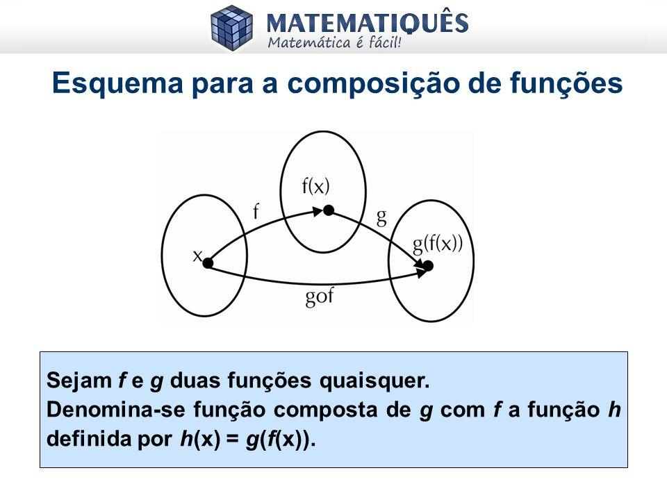 5) Sendo o gráfico ao lado de f(x), o gráfico de f(– x) será: Resposta: E f(x) = f(-x) Lembre-se: Se Então a função f é par e ela é simétrica ao eixo