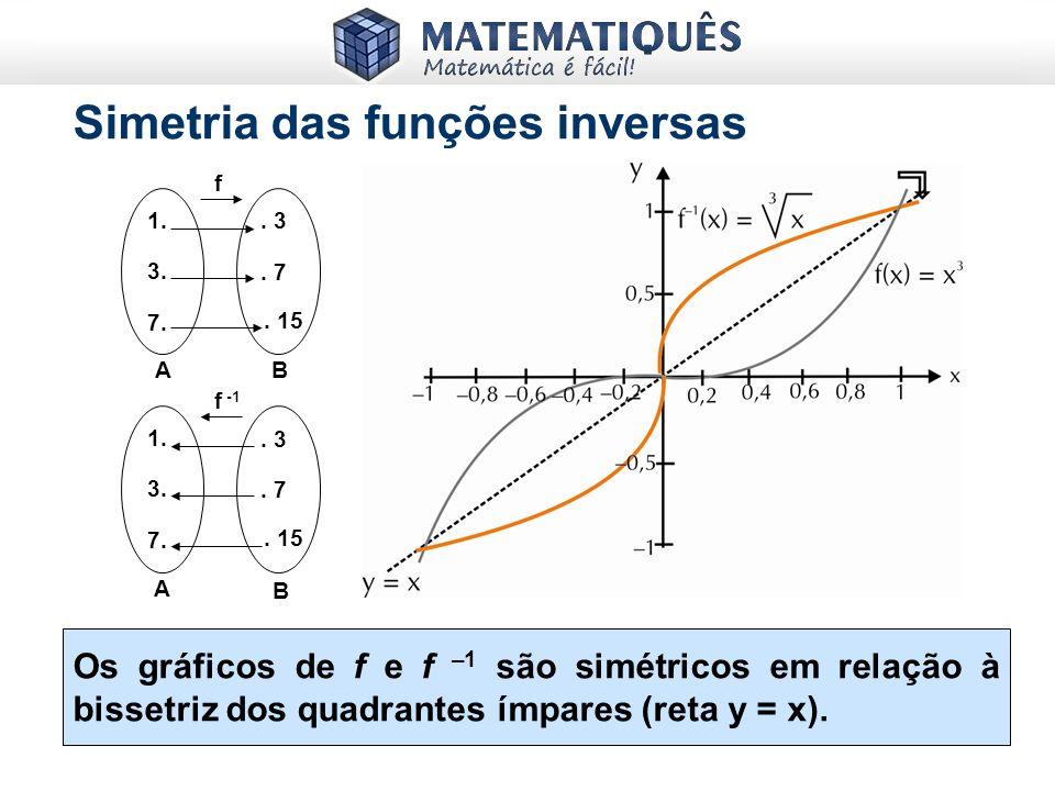 x y ou f(x) y = x 2 ou f(x) = x 2 2 -2 4 0 TESTE DA RETA HORIZONTAL Uma função f tem inversa se e somente se o gráfico da mesma for cortado apenas uma