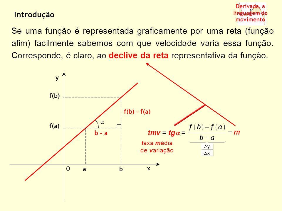 a f(b) x y O b f(a) f(b) - f(a) b - a Derivada, a linguagem do movimento Se uma função é representada graficamente por uma reta (função afim) facilmen