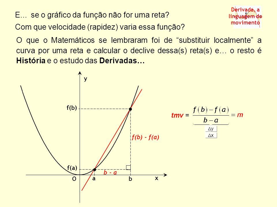 Exemplo 5 – Determinar a derivada da função f(x) = x 2 - 6x no ponto x 0 = 2, ou seja, f(2).