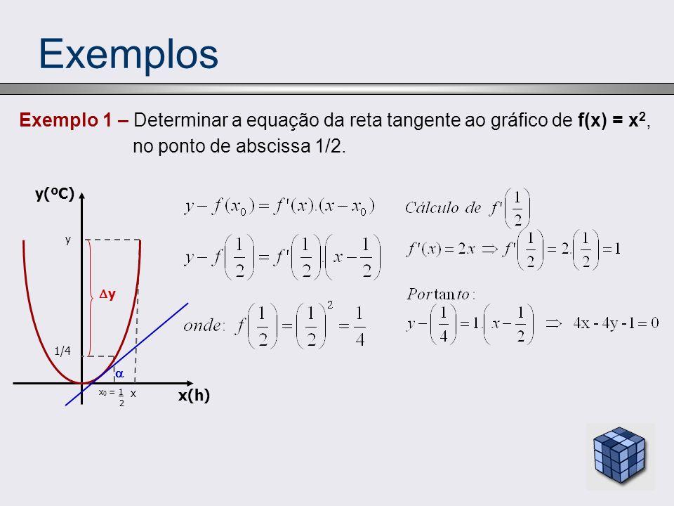 Exemplos Exemplo 1 – Determinar a equação da reta tangente ao gráfico de f(x) = x 2, no ponto de abscissa 1/2. y(ºC) x 0 = 1 2 y y x(h) 1/4 x