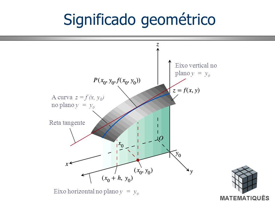 Eixo horizontal no plano y = y o A curva z = f (x, y 0 ) no plano y = y o Reta tangente Eixo vertical no plano y = y o