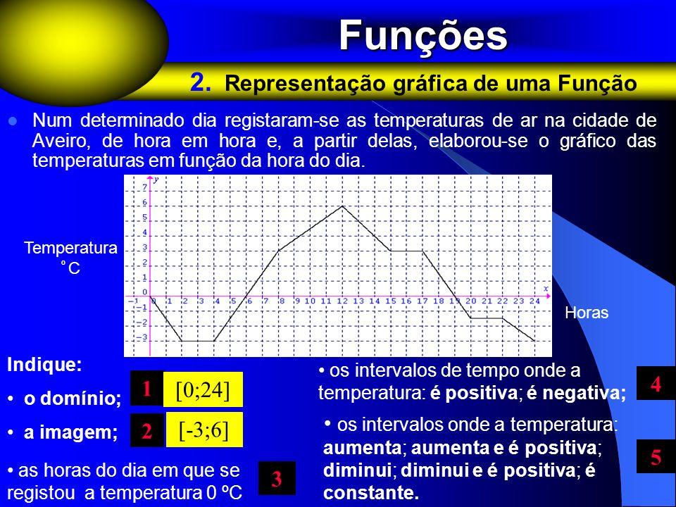 Num determinado dia registaram-se as temperaturas de ar na cidade de Aveiro, de hora em hora e, a partir delas, elaborou-se o gráfico das temperaturas
