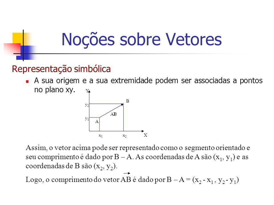 Representação simbólica A sua origem e a sua extremidade podem ser associadas a pontos no plano xy. y2y2 y1y1 x2x2 x1x1 A X Y B Assim, o vetor acima p