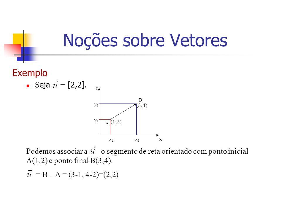 Exemplo Seja = [2,2]. y2y2 y1y1 x2x2 x1x1 A X Y B Podemos associar a o segmento de reta orientado com ponto inicial A(1,2) e ponto final B(3,4). = B –