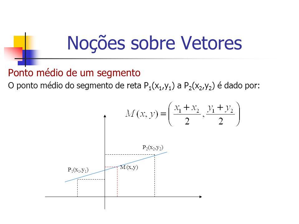 Ponto médio de um segmento O ponto médio do segmento de reta P 1 (x 1,y 1 ) a P 2 (x 2,y 2 ) é dado por: P 1 (x 1,y 1 ) P 2 (x 2,y 2 ) M (x,y) Noções